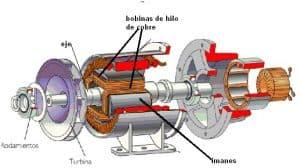 funcionamiento de un generador eléctrico