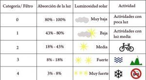 tabla de protección de gafas de sol